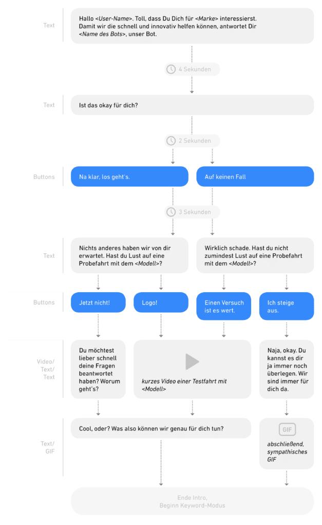 Flowchart als exemplarisches Beispiel für eine Chatbot-Storyline