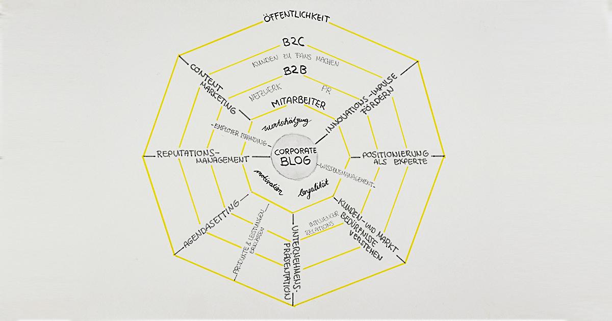 Die Grafik zeigt die möglichen Ziele eines Corporate Blogs unterschieden in die Aspekte Mitarbeiter, B2B, B2C und generelle Öffentlichkeit.