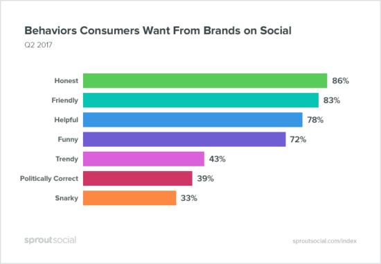 Welche Tonalität Konsumenten von ihren Unternehmen erwarten