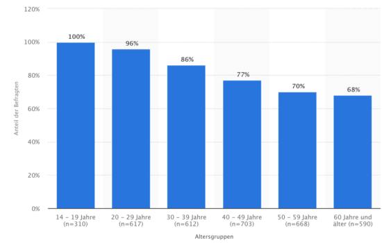 Grafik von Statista: YouTube-Nutzung nach Altersgruppen in Deutschland, 2017