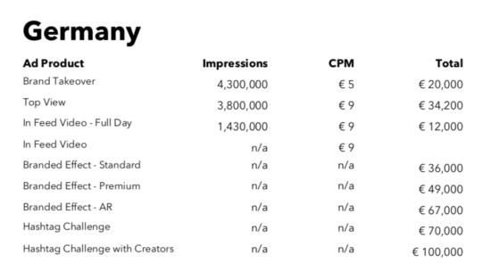 Abbildung: Preisliste für Anzeigenformate auf TikTok