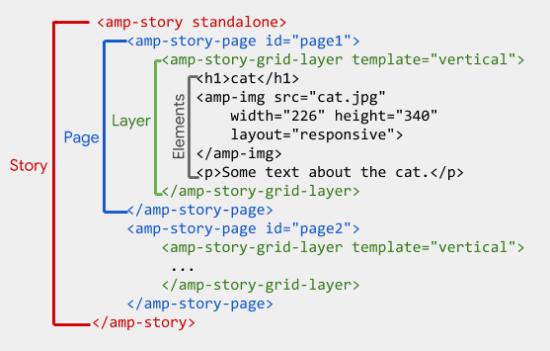 Der Code einer Story für Accelerated Mobile Page