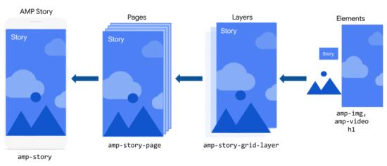 Ein Vorschaubild für AMP Stories