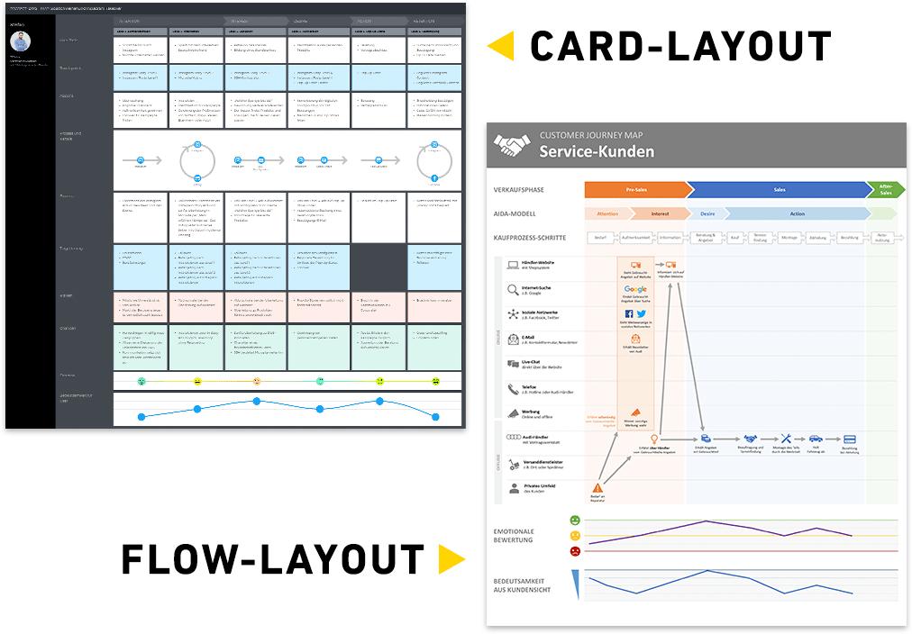 Beispiele für Card- und Flow-Layouts bei Customer Journey Maps