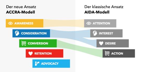 Das Schaubild zeigt das neue ACCRA-Modell, das die Customer Journey für digitale Kommunikation beschreibt