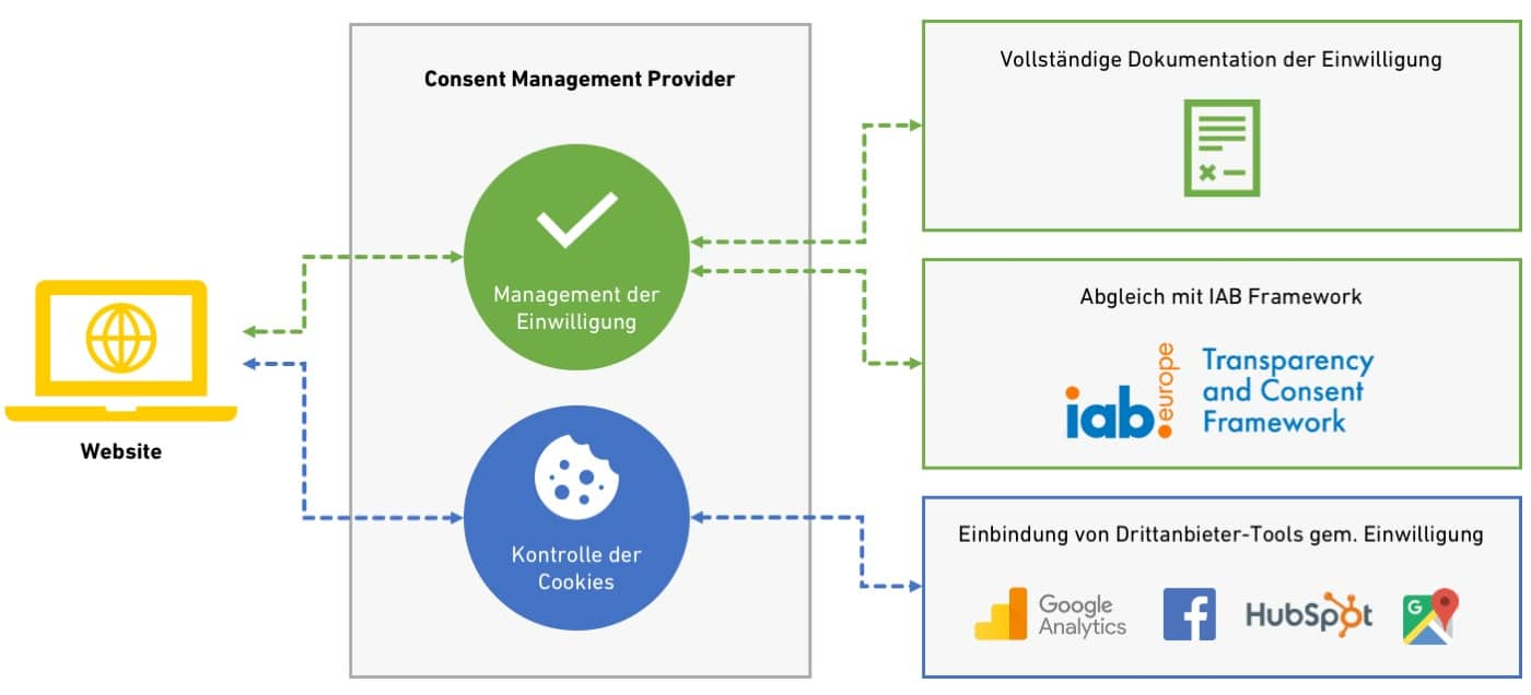 Funktionsweise eines Consent Management Providers