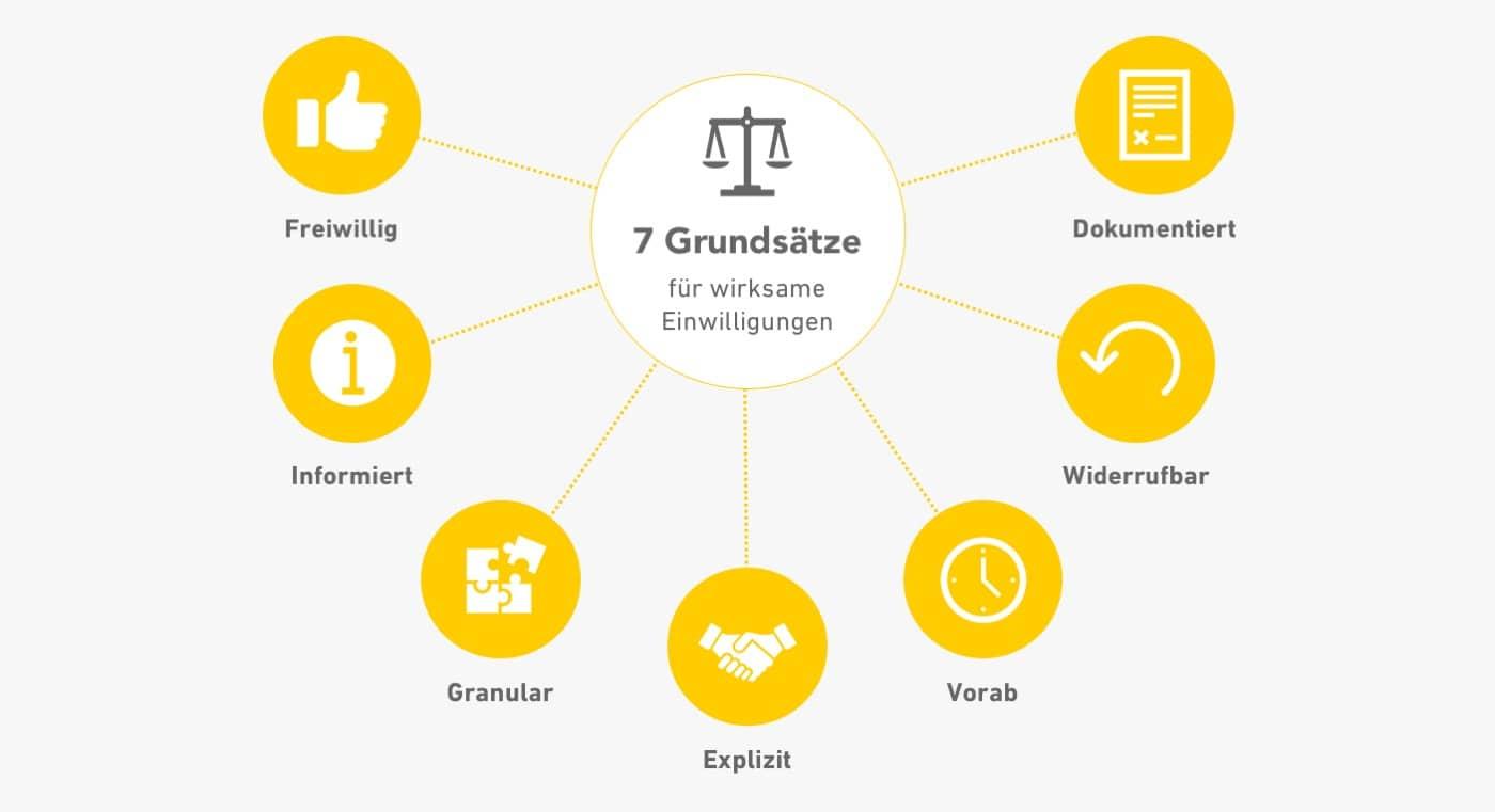 Die sieben Grundsätze wirksamer Einwilligung nach DSGVO