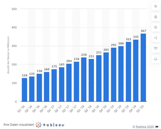 Abbildung: Wie viele Nutzer Pinterest weltweit nutzen