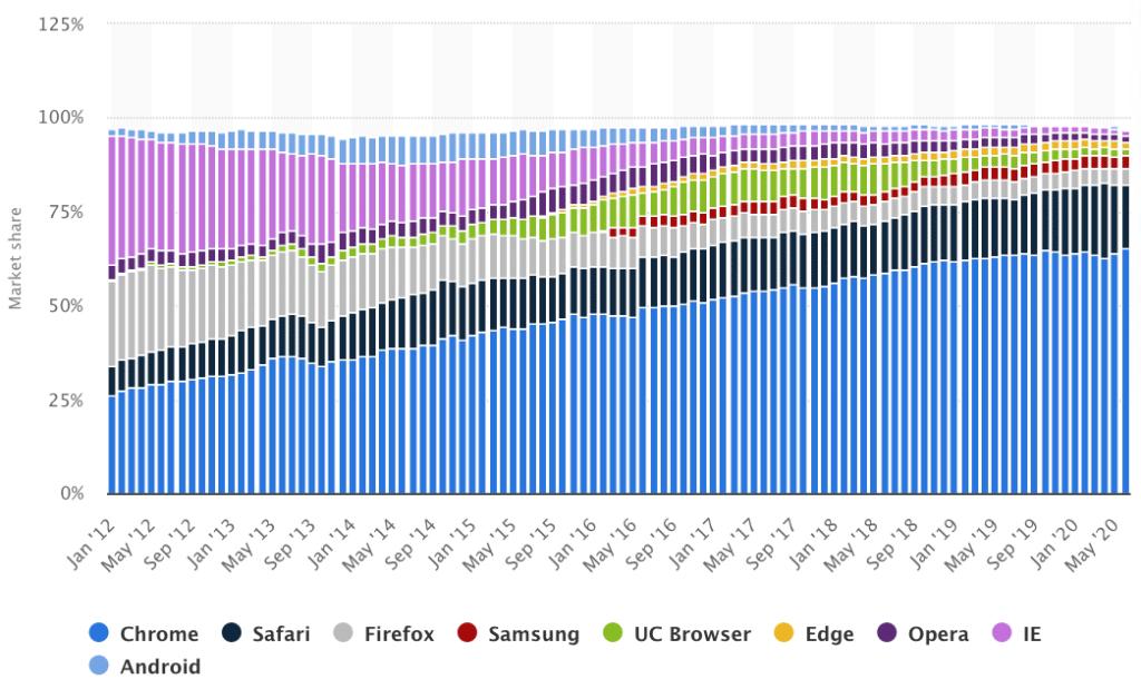Abbildung: weltweiter Marktanteil der Internet-Browser 2020, Quelle: Statista
