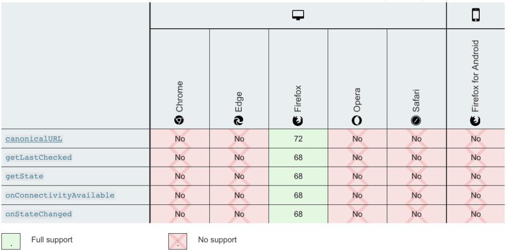 Abbildung: Vergleich verschiedener Browser hinsichtlich ihrer Funktionalität