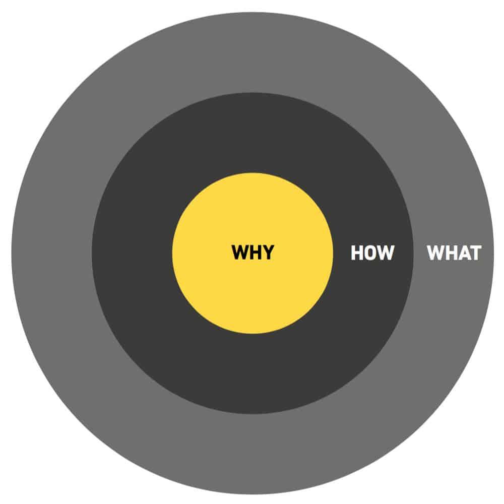 Abbildung: Der Golden Circle im Marketing
