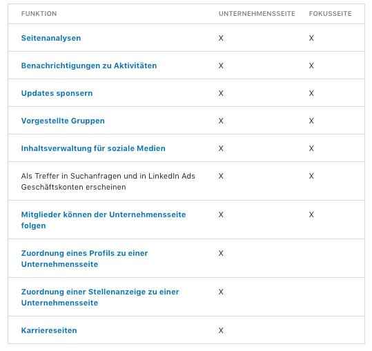 Abbildung: Zusammenfassung der Funktionen der Haupt-Seitentypen von LinkedIn