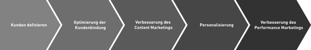 Abbildung: Optimierung der Werbemaßnahmen mit Intent Marketing