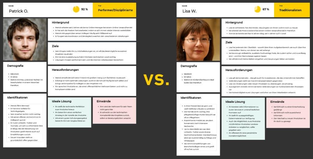 Abbildung: Personae als Teil einer Digital Strategie