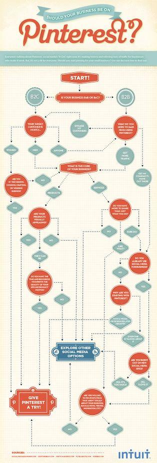Abbildung: Sollte euer B2B-Unternehmen auf Pinterest sein?