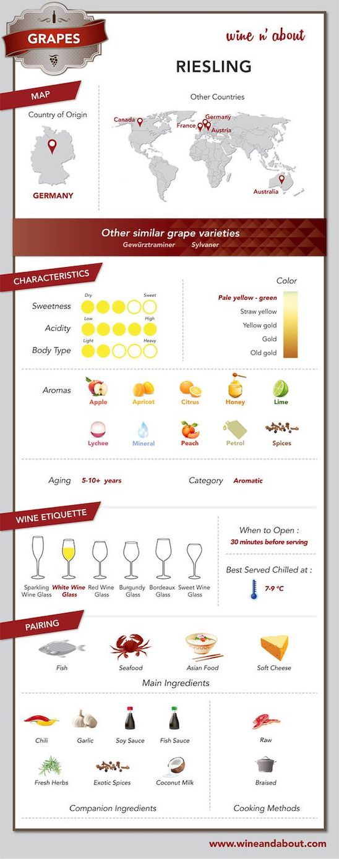 Abbildung: Infografiken auf Pinterest